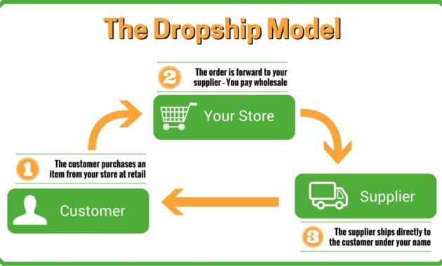 Usaha dropship yang menguntungkan